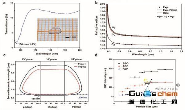 新疆理化所下一代深紫外非线性光学晶体材料研究获突破