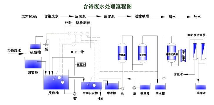 含铬废水处理工艺流程图