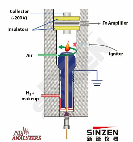 model115便携式vocs分析仪采用fid检测器,检测器使用氢气和助