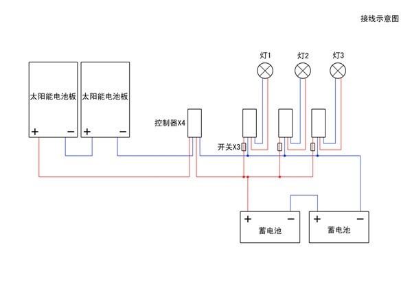 太阳能家庭电站简介:      家庭电站是一种家庭太阳能发电系统的简称,也被称为分布式光伏发电系统。一套家庭电站由太阳能硅晶电池板、蓄电池、微断开关、逆变器等几大部分组成。      家庭电站的核心是太阳能电池板,它是太阳能发电系统中价值最高的部分;控制器的主要作用是控制整个系统的工作状态;微断开关则主要起保护作用,当设备出现故障时会自动跳开。      太阳能家庭电站特点:      一是输出功率相对较小。一般而言,一个分布式光伏发电项目的容量在数千千瓦以内。与集中式电站不同,光伏电站的大小对发电效率的