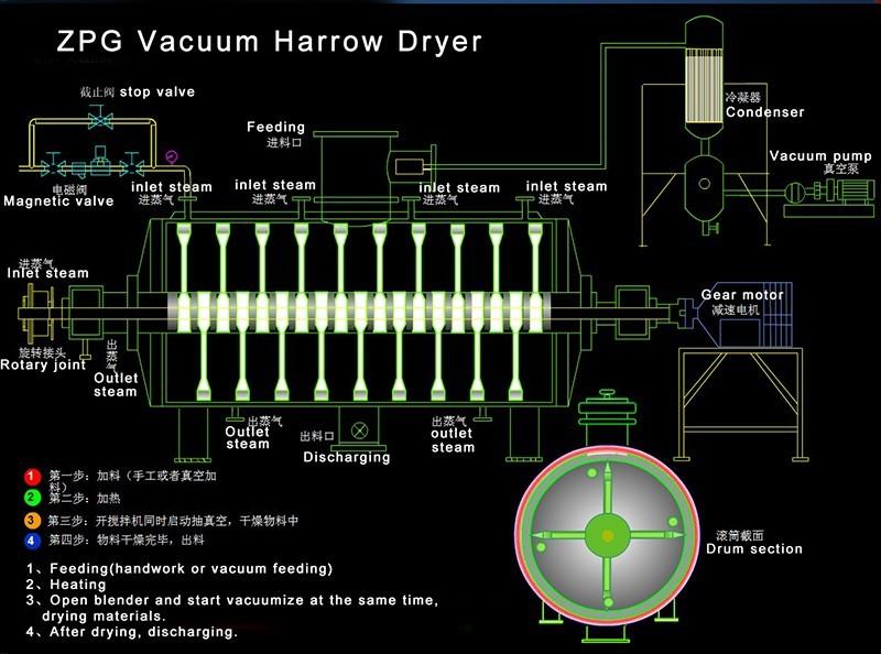 发酵粉真空卧式耙式干燥机,低能耗耐用型真空干燥机