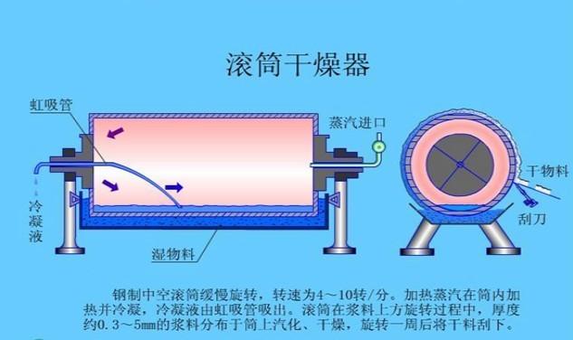 预胶化淀粉内加热传导型连续转动滚筒刮板烘干机烘干设备