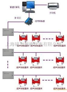 上海铭万MW-中央空调计量表产品图片