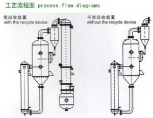 WZ系列单效蒸发器