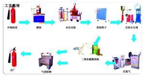 灭火器灌粉机三级资质设备厂家,干粉灭火器加粉三级资质设备清单价格 产品图片