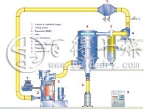 唑啉草酯闭路循环干燥机   氮气循环闪蒸干燥机