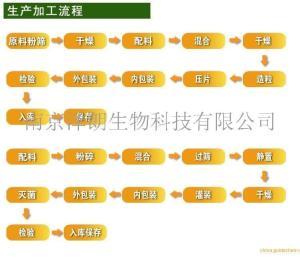 蔓越莓针叶樱桃固体饮料代加工OEM/ODM选择南京亿万先生